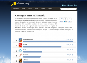 Top 50 compagnie aeree su Facebook