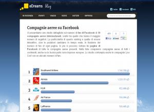Top 50 compagnie aeree su Facebook