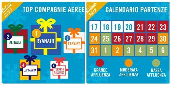 Tendenze viaggio Natale 2012-Capodanno 2013