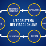 L'ecosistema dei viaggi online