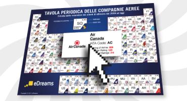 Le migliori compagnie aeree del mondo secondo i clienti eDreams