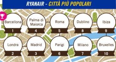 Scoprite le destinazioni più popolari di Ryanair