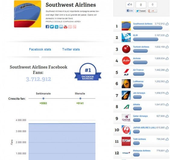 southwest airlines pagina