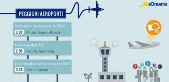 peggiori aeroporti edreams