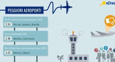 I peggiori aeroporti del mondo 2015