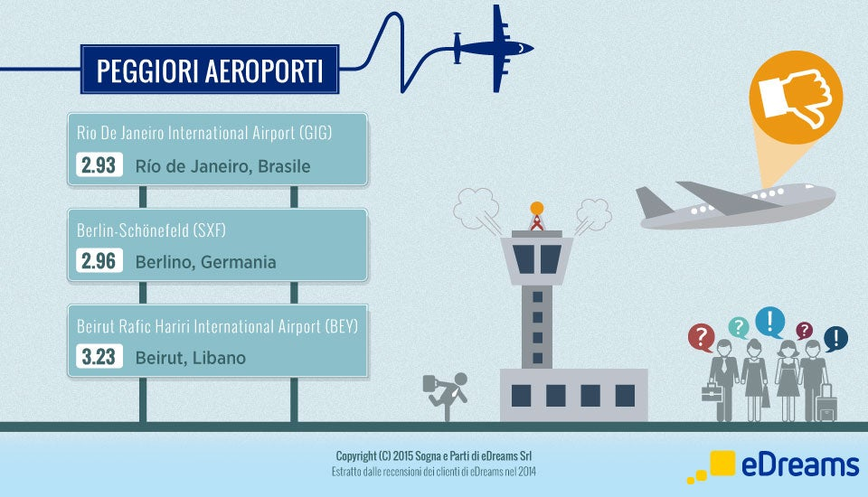 peggiori aeroporti