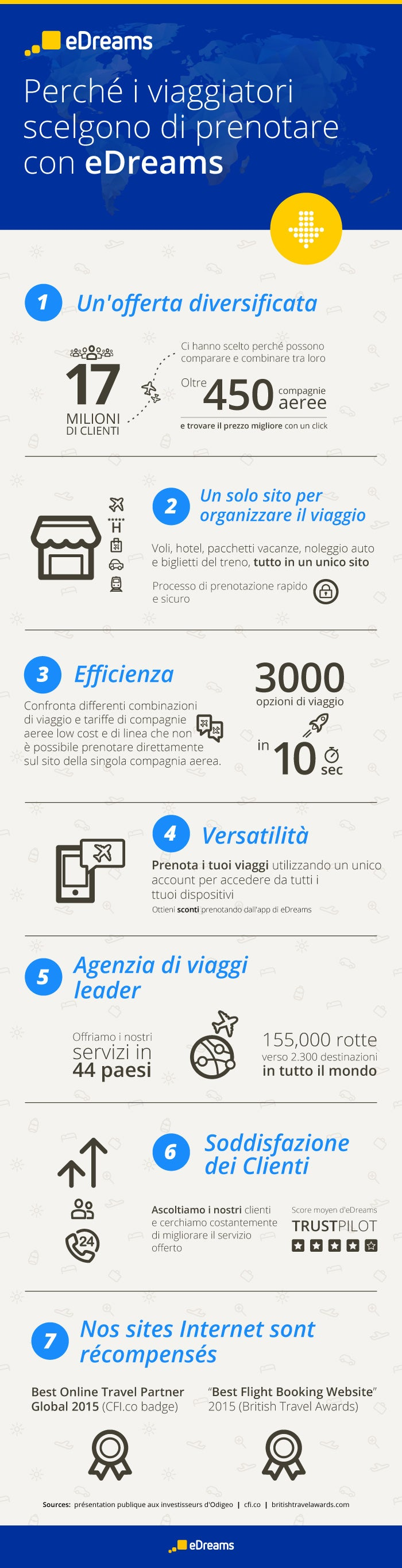 infografica_ota_it
