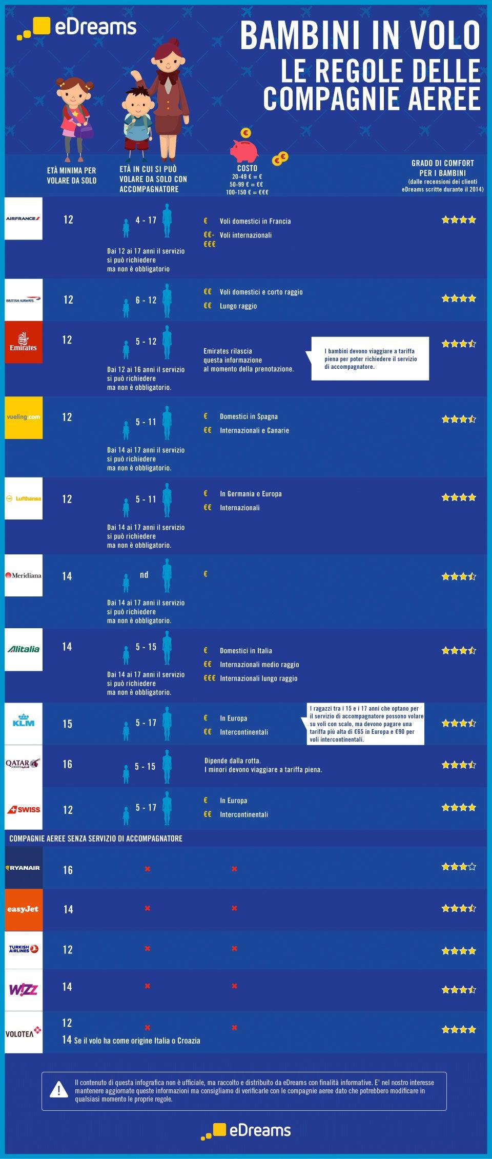 Infografica Minori che volano soli