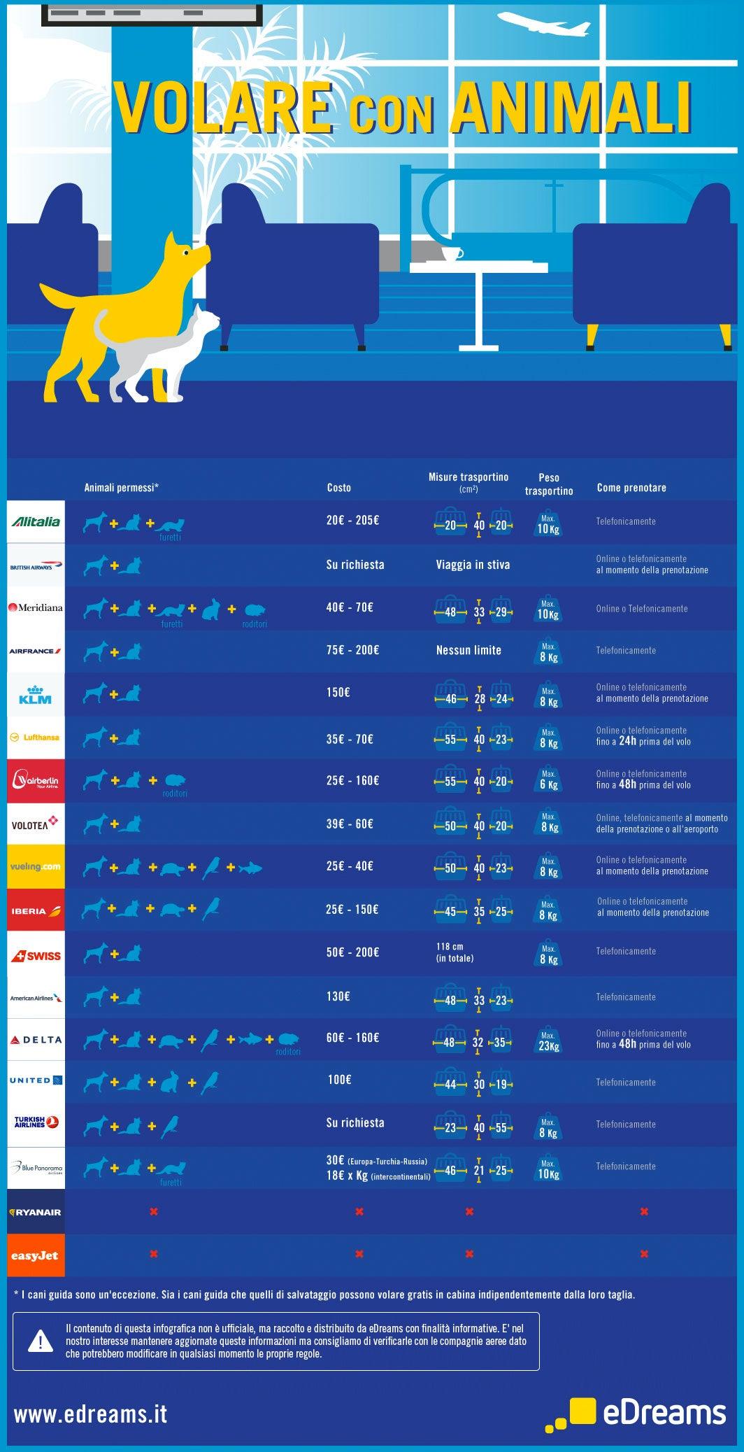 Infografica trasporto animali