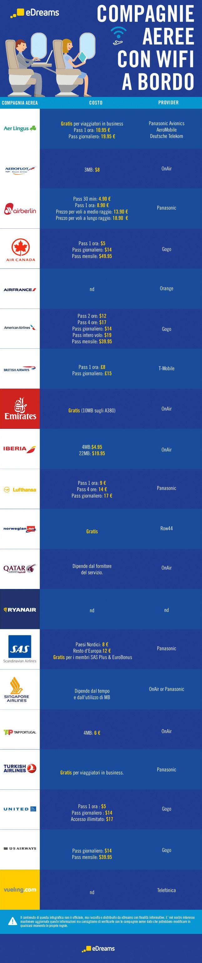 Infografica Wi-Fi a bordo aereo