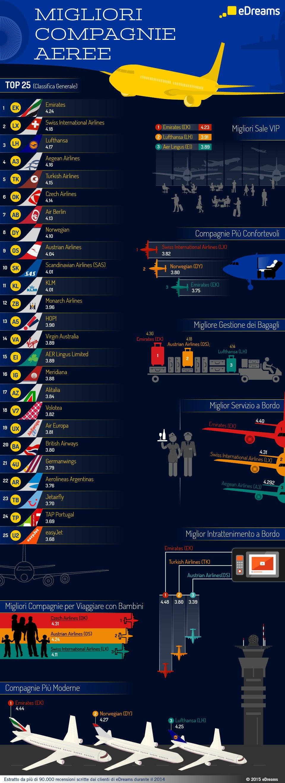 Infografica Migliori Compagnie Aeree 2014