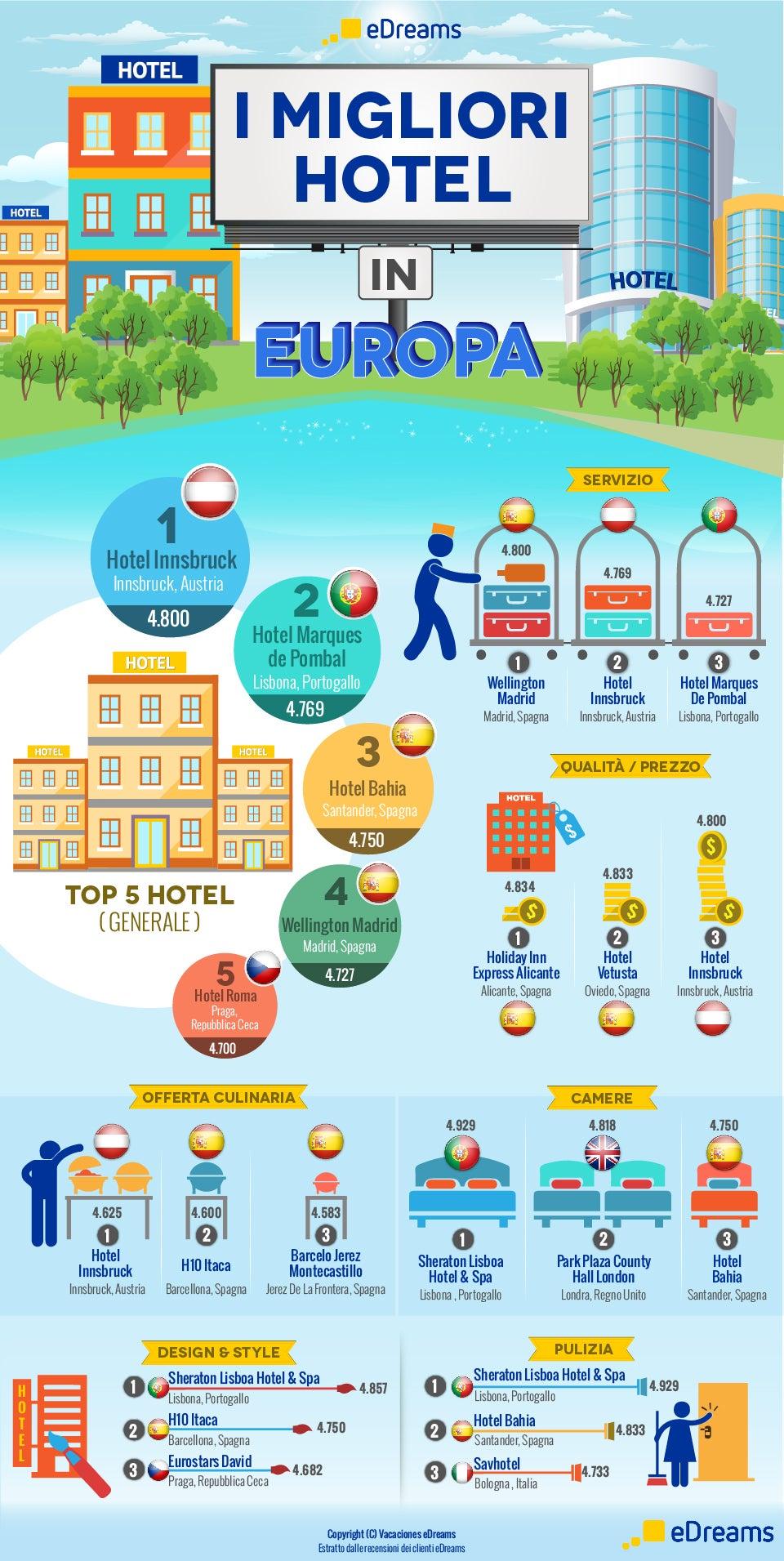 infografica migliori hotel in europa